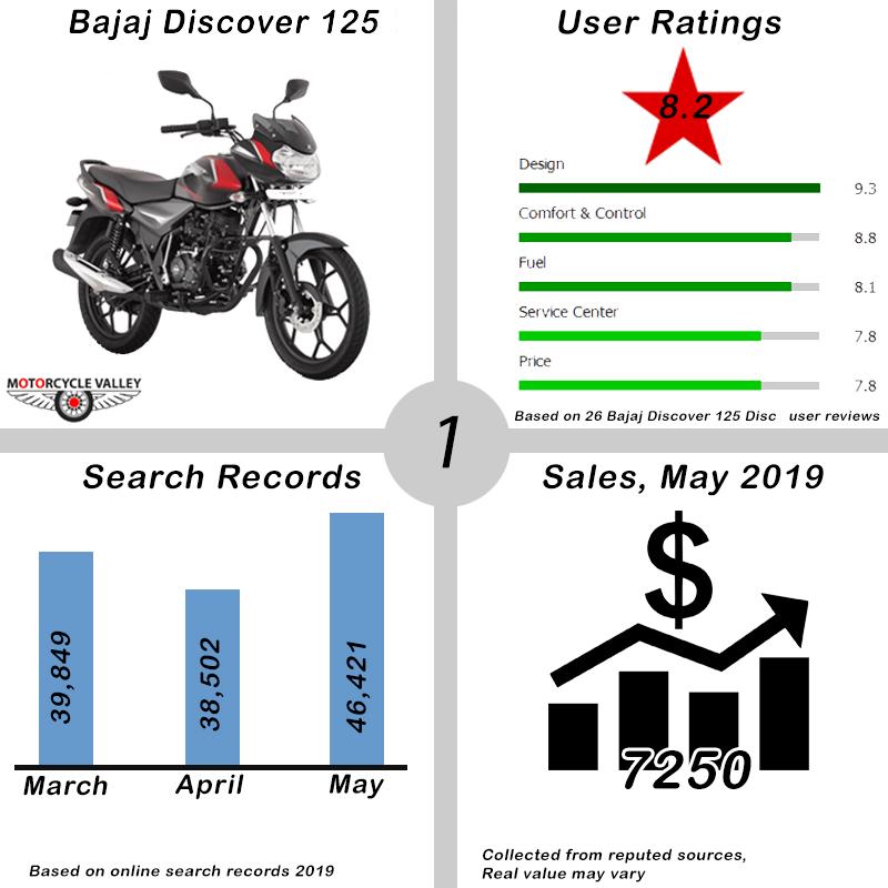 01.Top-10-Bikes-May-2019