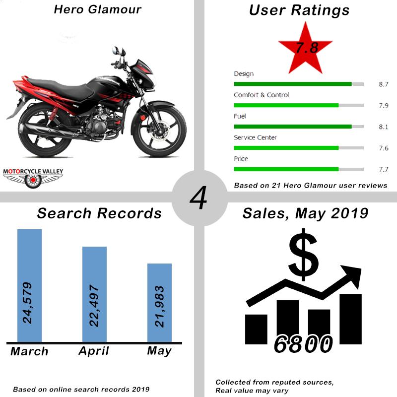 04.Top-10-Bikes-May-2019