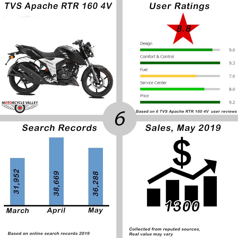 06.Top-10-Bikes-May-2019