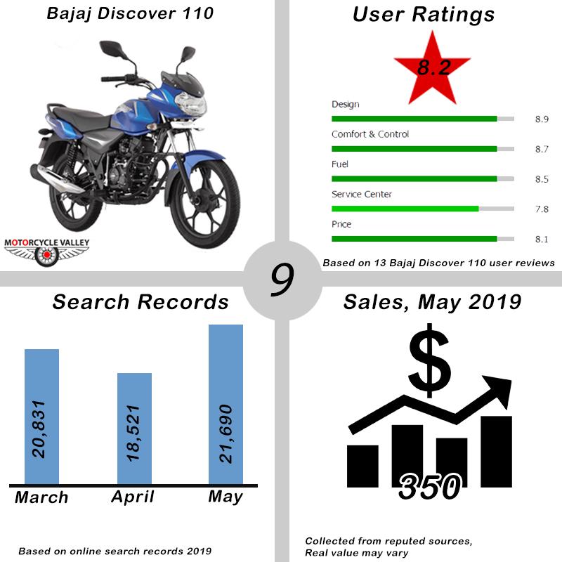 09.Top-10-Bikes-May-2019