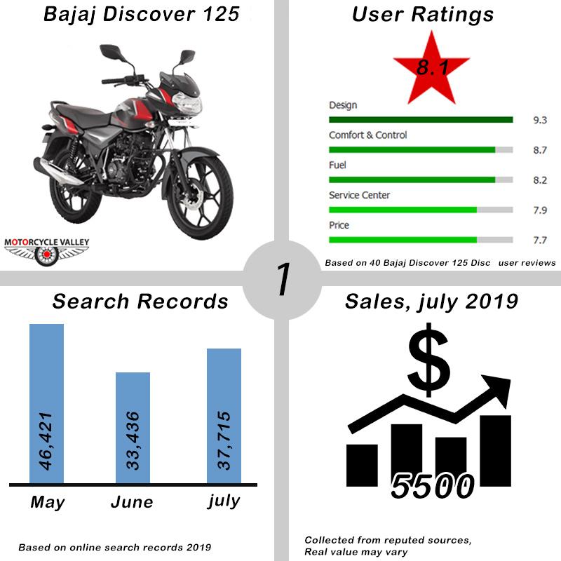 Bajaj-Discover-125
