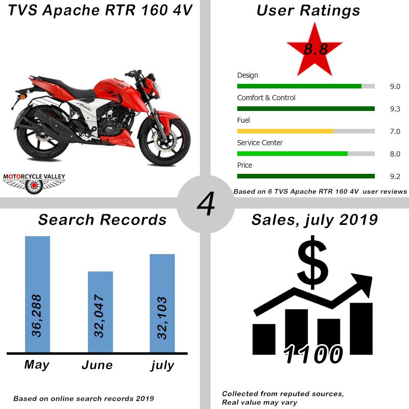 TVS-Apache-RTR-160-4V