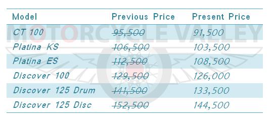 Bajaj-reduces-their-motorcycle-prices-list