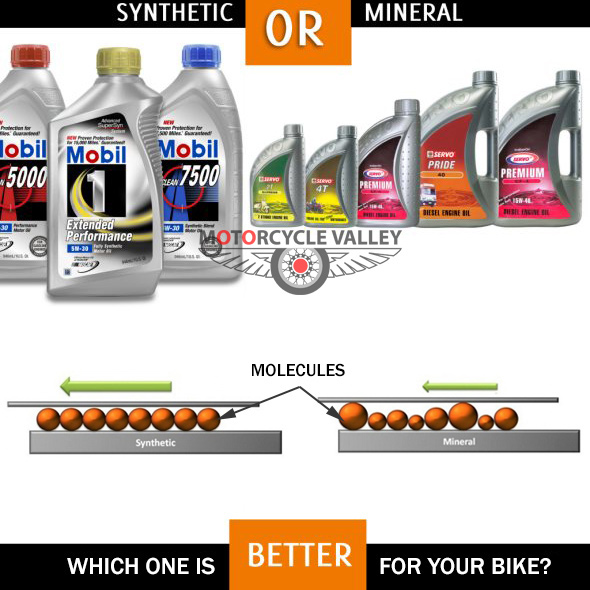 Synthetic Vs Mineral engine oil. Which one is better?