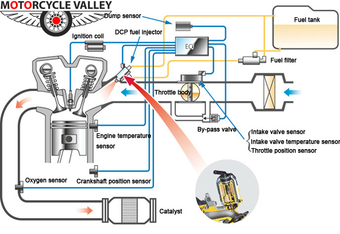 Advantages and disadvantages of motorcycle eFI system ...