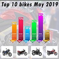 Top 10 Bikes May 2019
